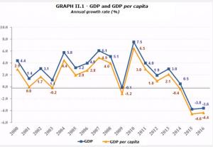 PIB BRESIL